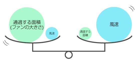 風量説明3